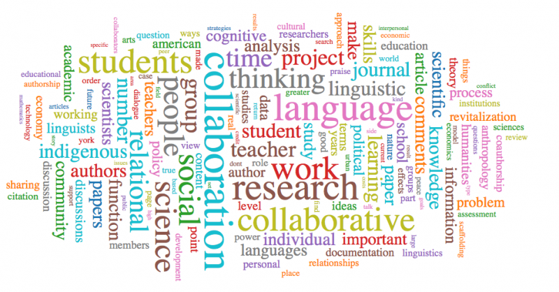initial bibliography wordcloud (288 items)