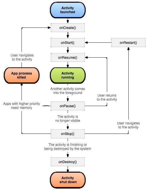 Qplayitis Android Activity