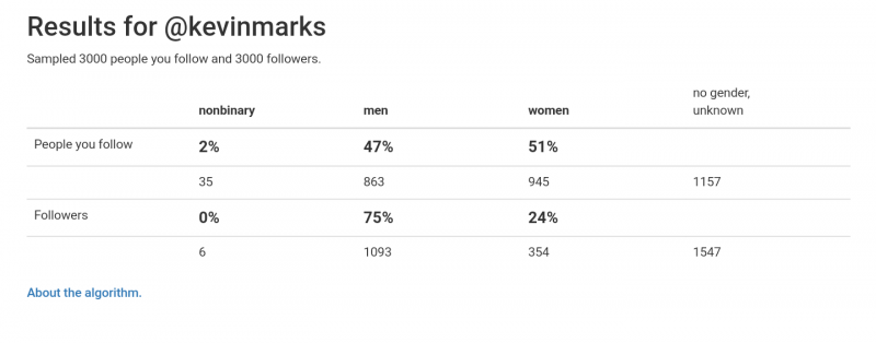 Gender estimates of my twitter  according  to proporti.onl - lots of unknown on both ends