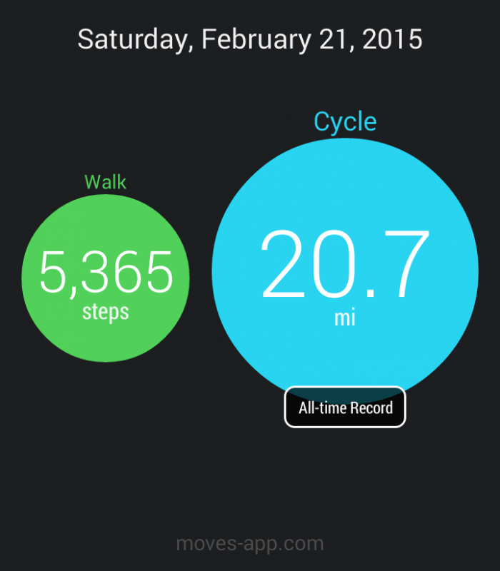 My longest bike ride ever