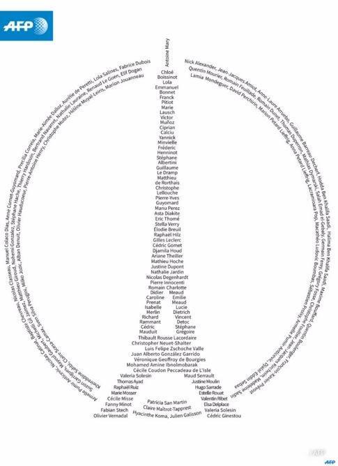 Hommage aux 130 victimes - #ParisAttacks (via @AFP)