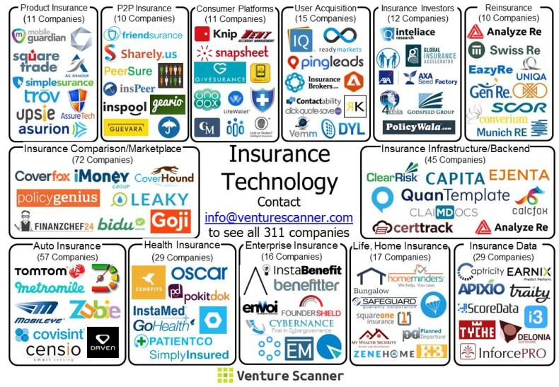 #Insurtech ecosystem /by @VentureScanner